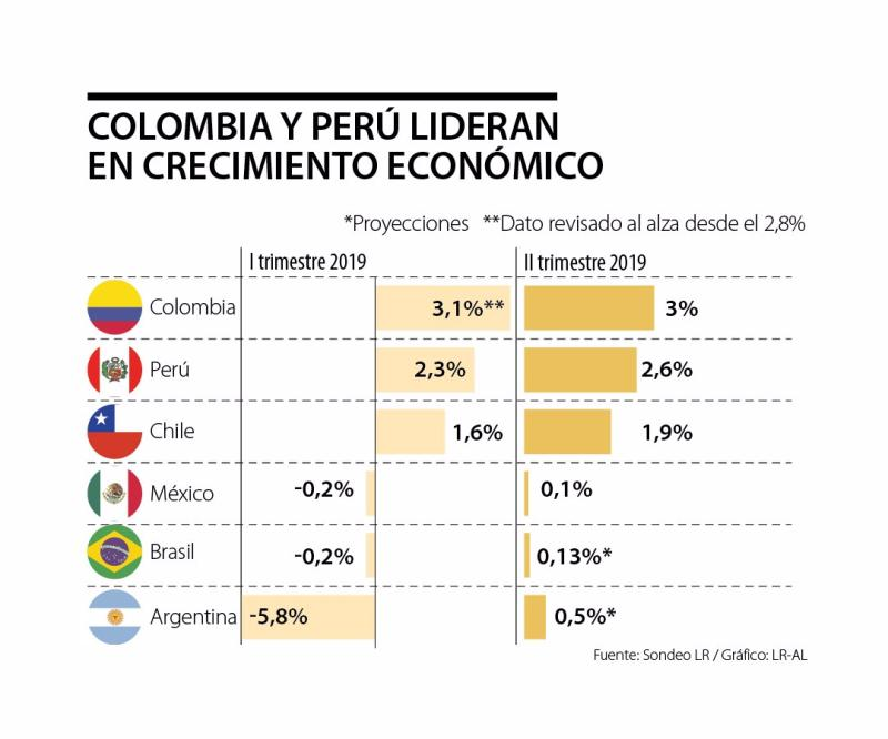 Colombia, Peru and Chile were the 3 fastest-growing economies in Latin America in the first half of 2019